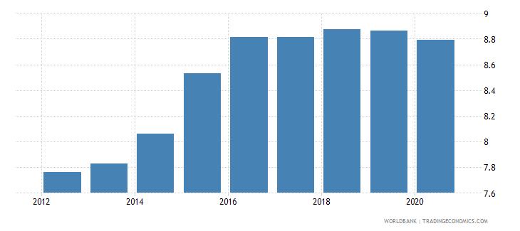 china bank branches per 100000 adults wb data