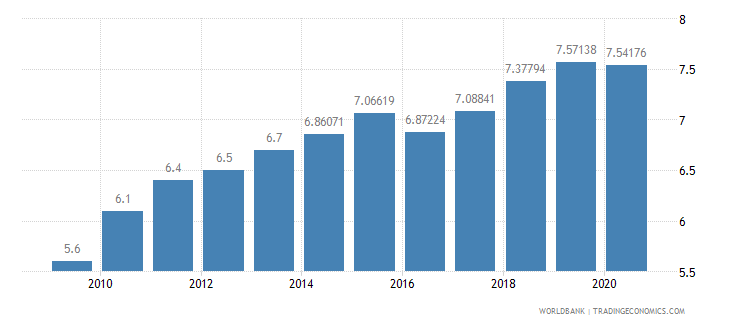 china bank capital to assets ratio percent wb data