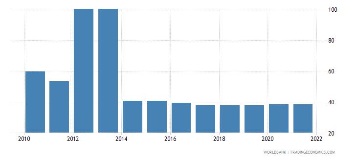 china bank concentration percent wb data