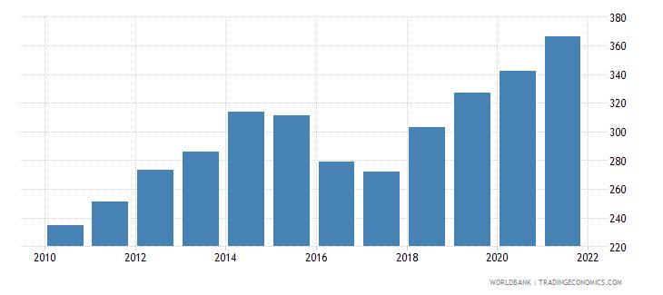 china bank credit to bank deposits percent wb data