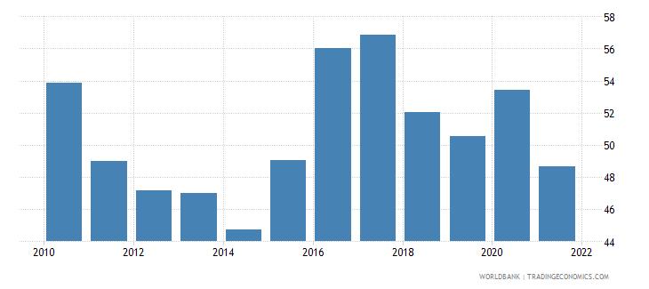 china bank deposits to gdp percent wb data