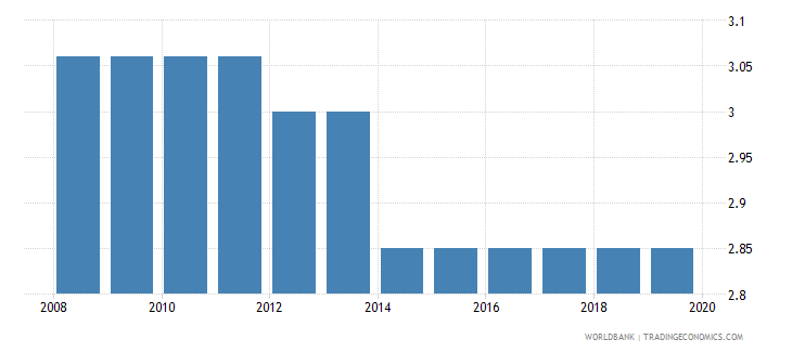 china bank lending deposit spread wb data