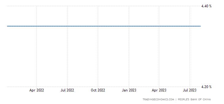 China One-Year Medium-Term Lending Facility Rate