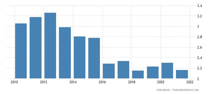 china bank net interest margin percent wb data