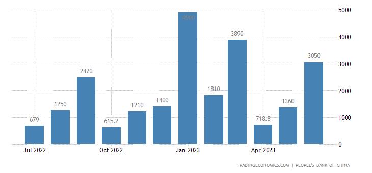 Pożyczki w chińskim juanie