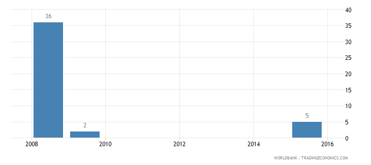 china battle related deaths number of people wb data