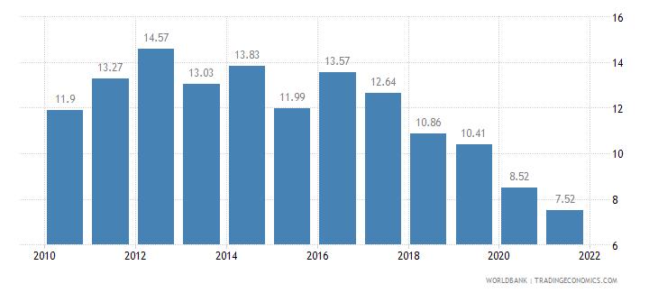 china birth rate crude per 1 000 people wb data