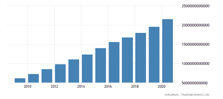 china broad money current lcu wb data