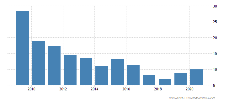 china broad money growth annual percent wb data