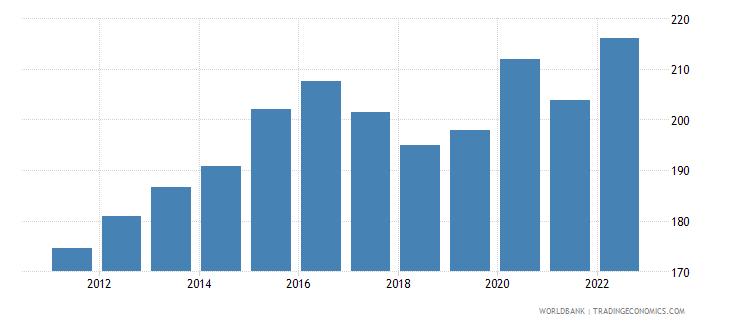 china broad money percent of gdp wb data