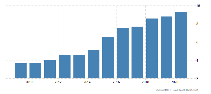china broad money to total reserves ratio wb data