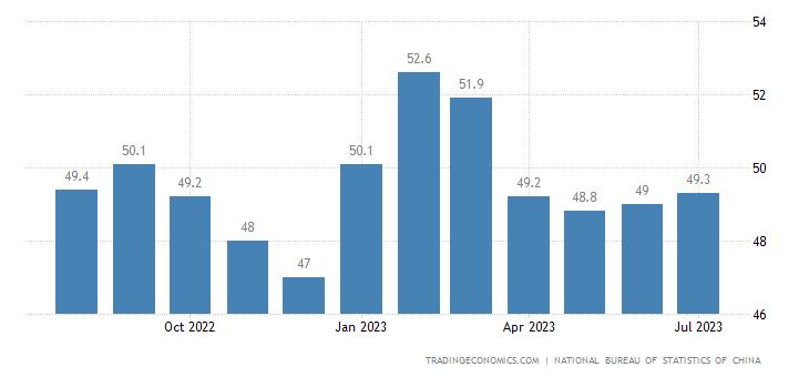 Chiny PMI dla przemysłu NBS