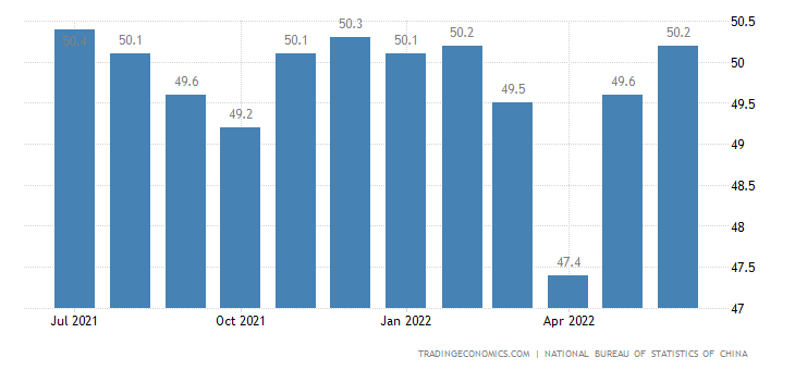 China NBS Manufacturing PMI