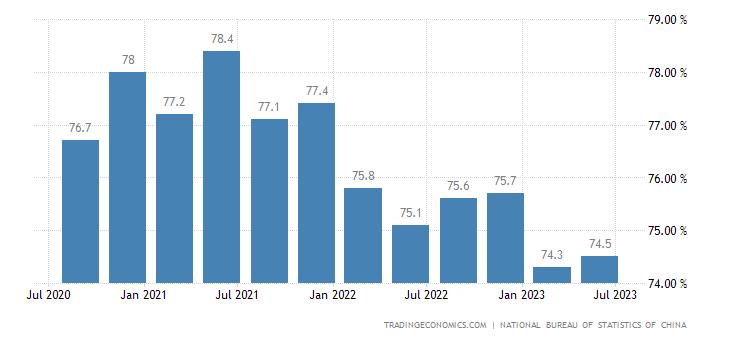 China Industrial Capacity Utilization
