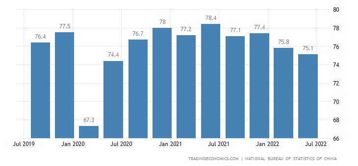 China Industrial Capacity Utilization