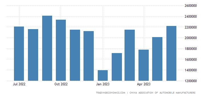 China Car Production