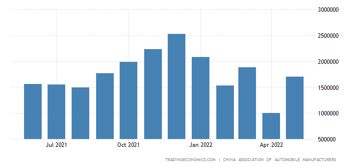China Car Production