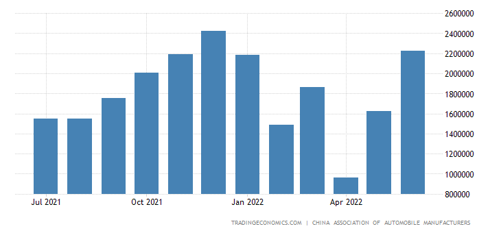 China Passenger Car Sales