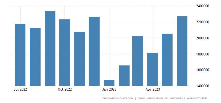 China Passenger Car Sales