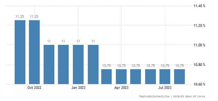 China Cash Reserve Ratio Big Banks