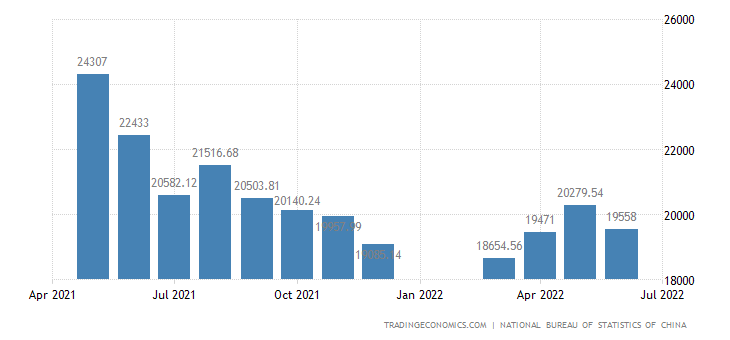 China Cement Production