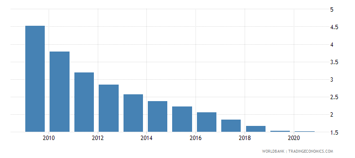 china central bank assets to gdp percent wb data