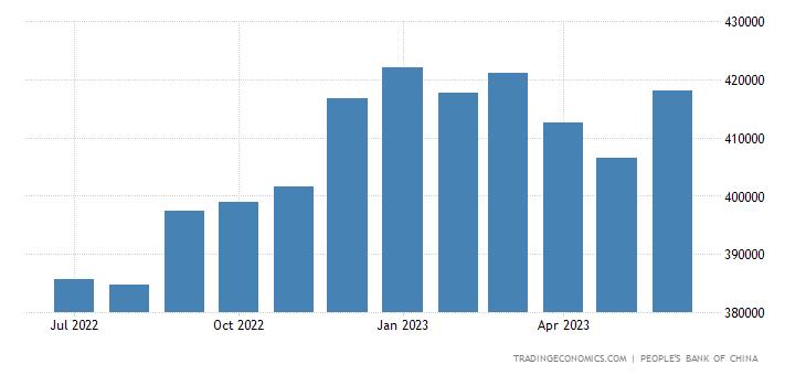 China Central Bank Balance Sheet