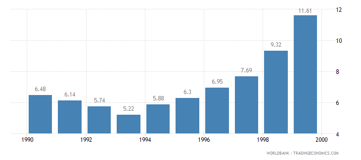 china central government debt total percent of gdp wb data