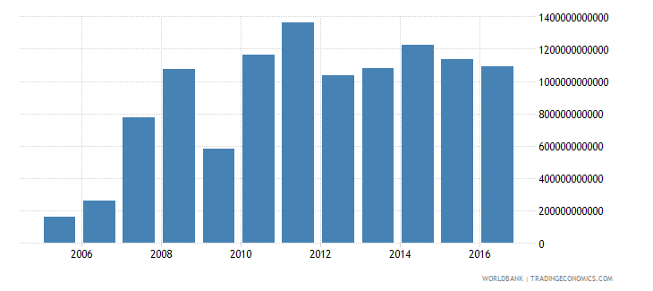 china changes in inventories constant lcu wb data