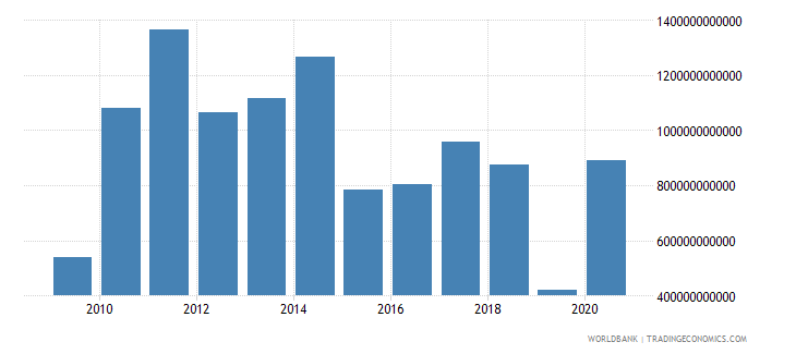 china changes in inventories current lcu wb data