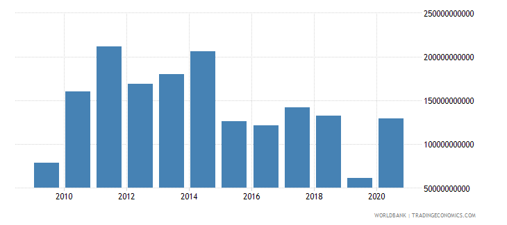 china changes in inventories us dollar wb data