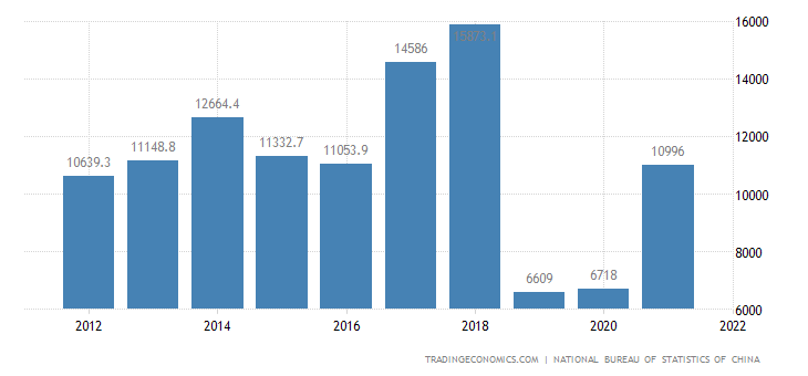 China Changes in Inventories