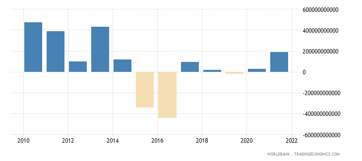 china changes in net reserves bop us dollar wb data