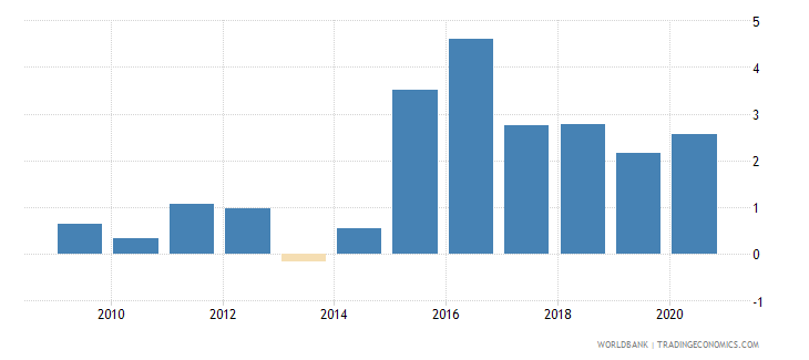 china claims on central government annual growth as percent of broad money wb data