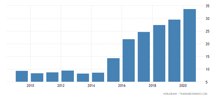 china claims on central government etc percent gdp wb data