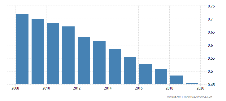 china co2 emissions kg per ppp dollar of gdp wb data