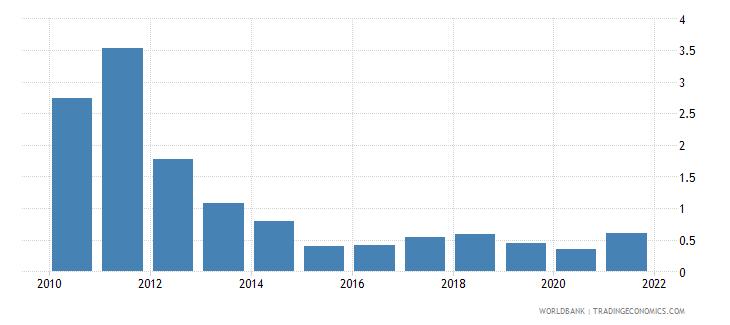 china coal rents percent of gdp wb data