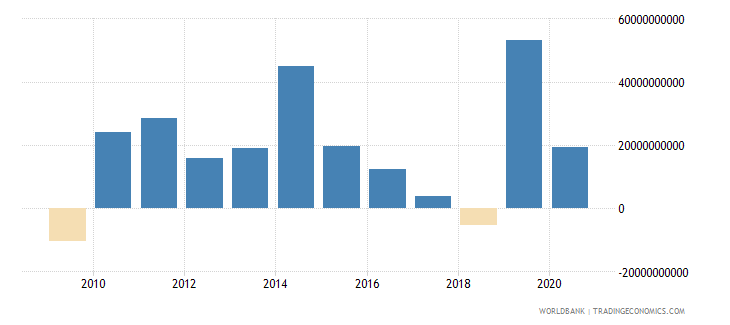 china commercial banks and other lending ppg  plus  png nfl us dollar wb data