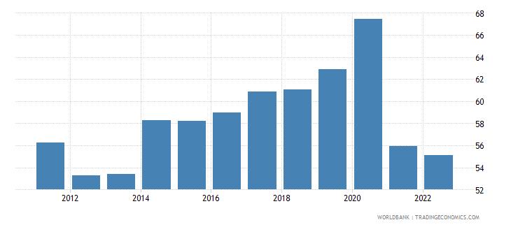 china communications computer etc percent of service exports bop wb data