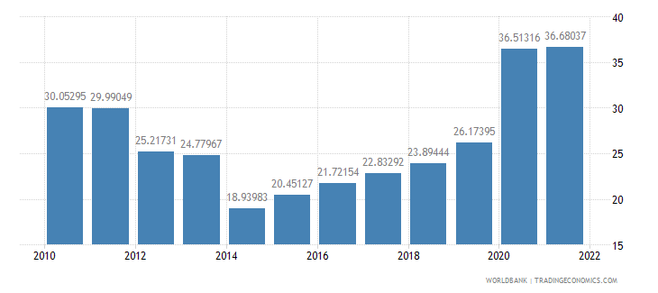 china communications computer etc percent of service imports bop wb data