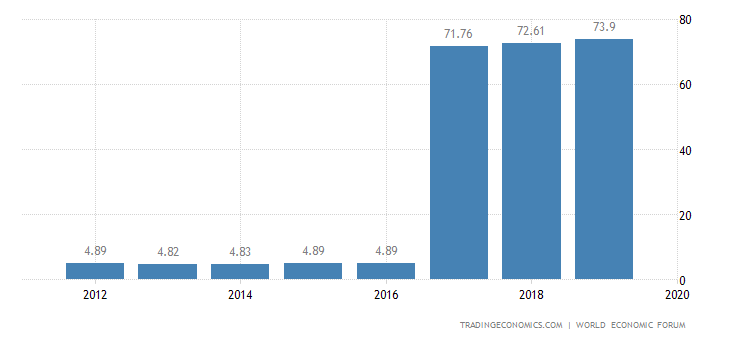 China Competitiveness Index
