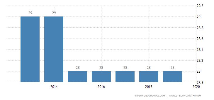 China Competitiveness Rank
