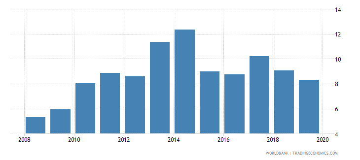 china consolidated foreign claims of bis reporting banks to gdp percent wb data