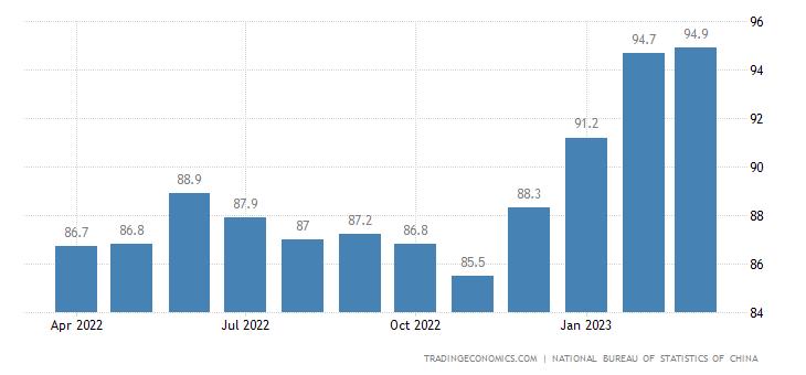 China Consumer Confidence | 2019 | Data | Chart | Calendar
