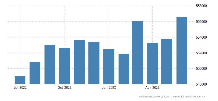 China Consumer Credit