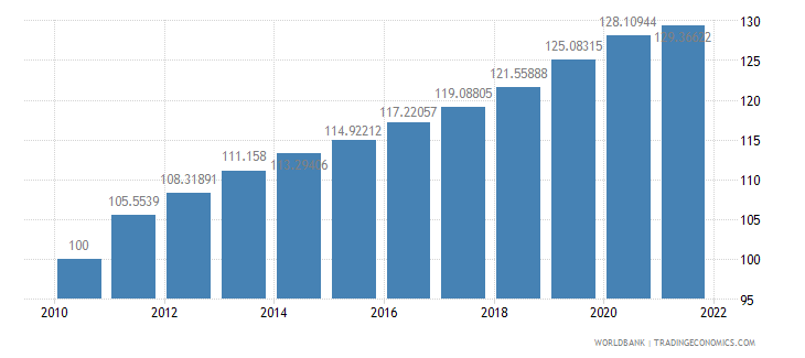 china consumer price index 2005  100 wb data