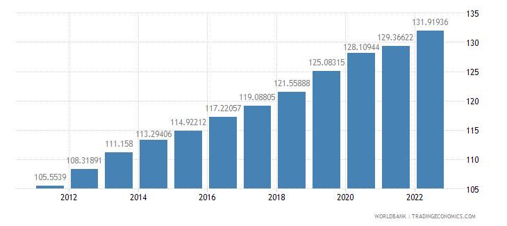china consumer price index 2005  100 wb data