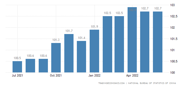 China Consumer Price Index (CPI)