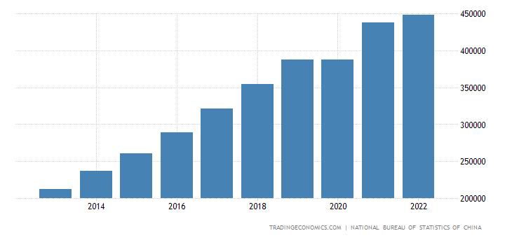 China Consumer Spending