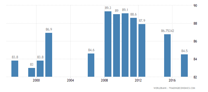 china contraceptive prevalence percent of women ages 15 49 wb data